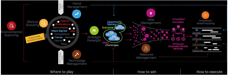 End-to-End Innovation Framework