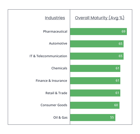 Innovation Capabilities Industry Benchmark