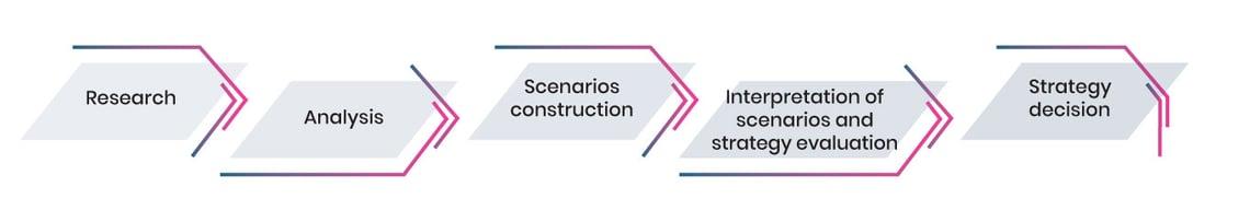 Process-Strategic-Foresight-EN