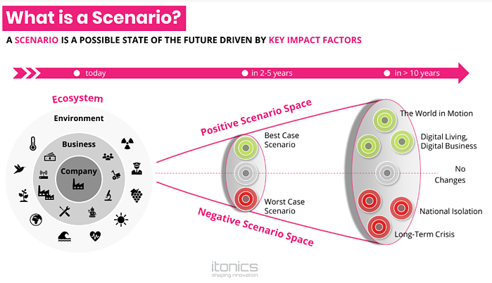 What is a scenario analysis