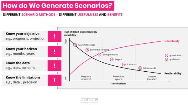 How we develop scenarios