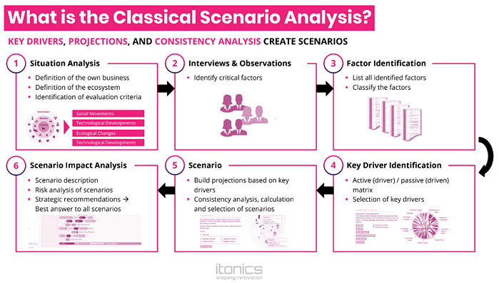What is classical scenario analysis