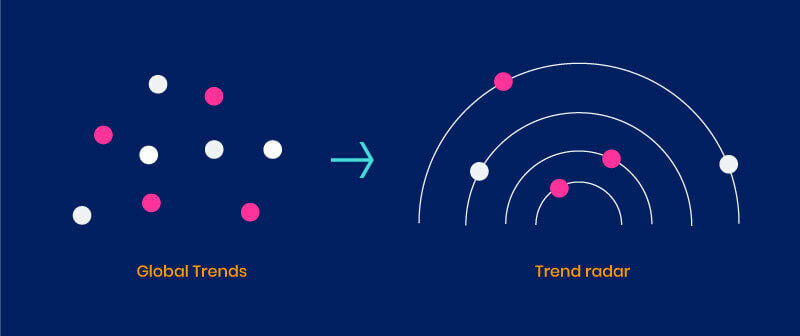 Cluster Global Trends in a Trend Radar