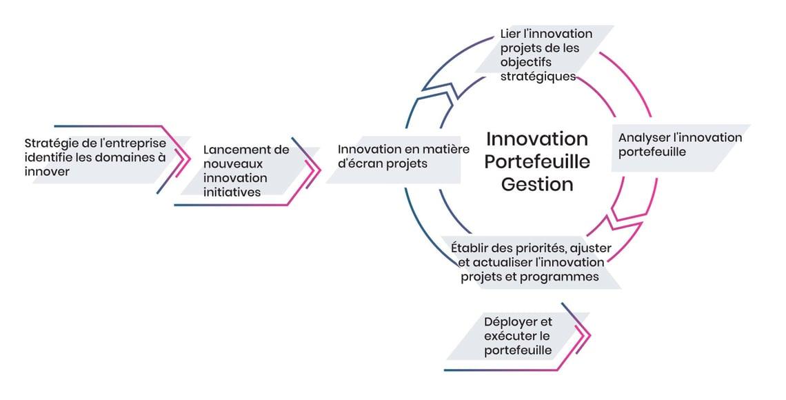 Processus de gestion du portefeuille de l'innovation