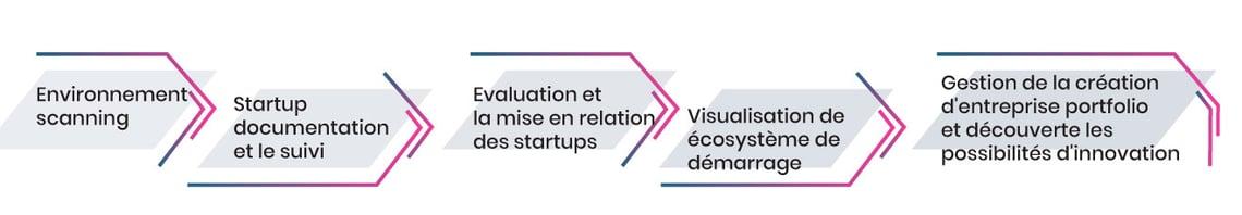 Processus de gestion des relations avec les start-ups