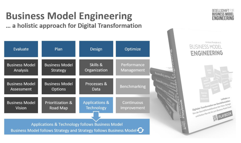 Business Model Engineering