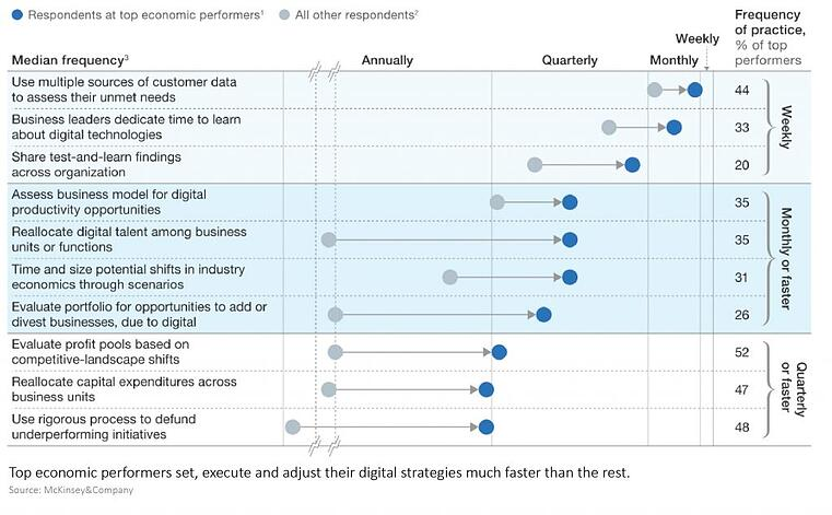 Digital-Innovation-Strategy-Digital-Strategy-Factor-Frequency