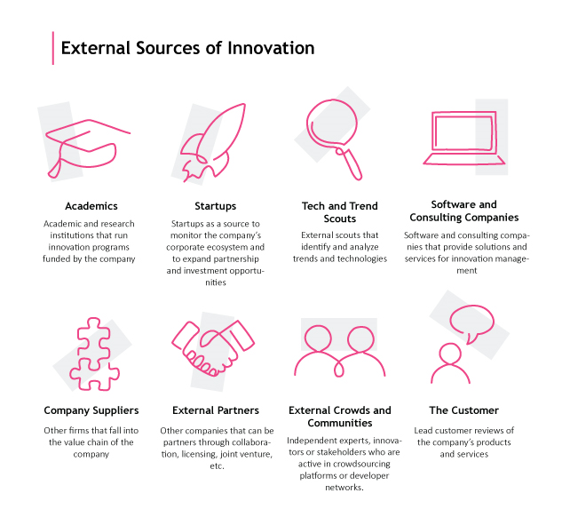 Digital-Innovation-Strategy-External-Sources-of-Innovation
