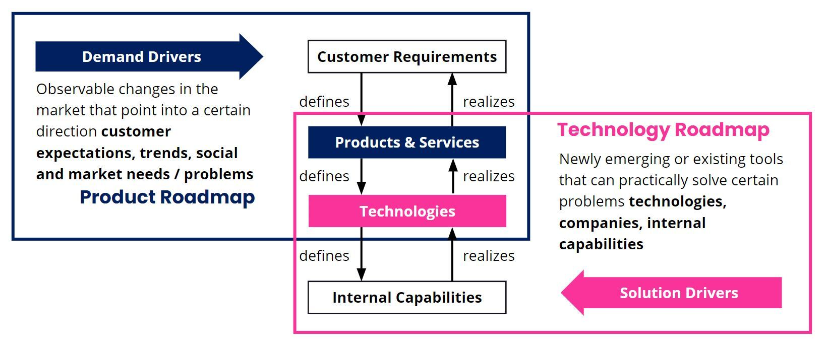 Demand and Solution Drivers in Innovation