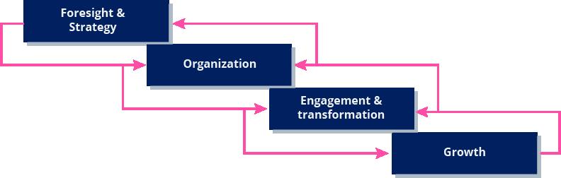 Fundamentals of Innovation