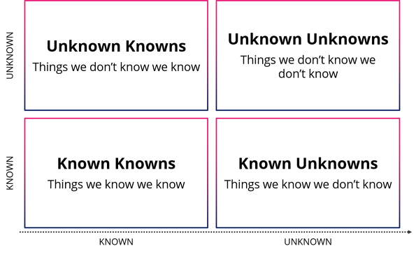 The known unknown matrix