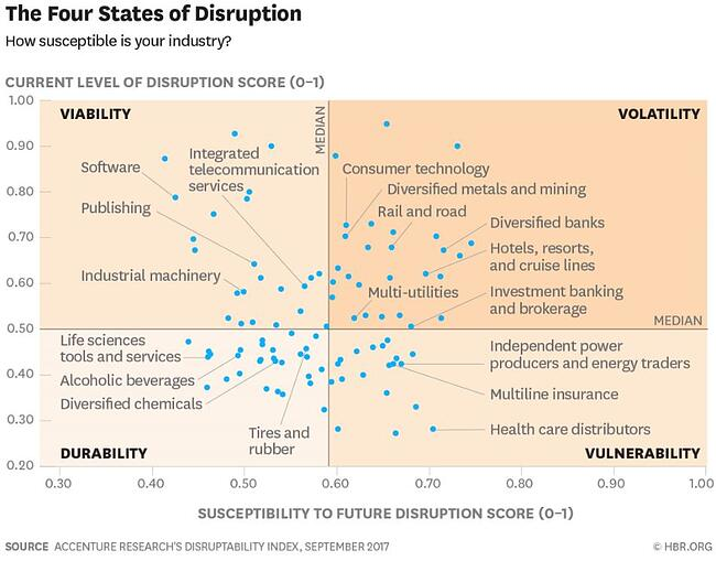 The Four States of Disruption HBR