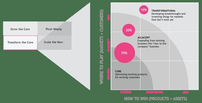Creating balanced innovation portfolios