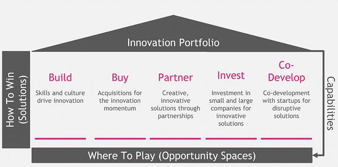 5 Ways to generate new innovation opportunities