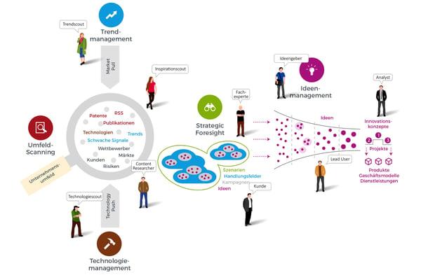 Innovation-Community-DE