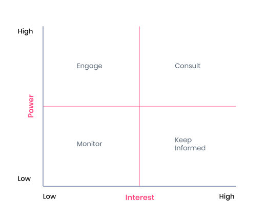 The Stakeholder Influence Importance Matrix