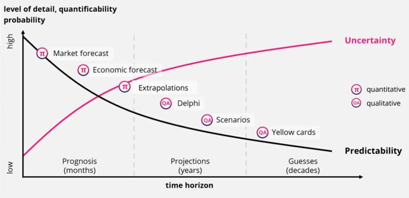 Quantitative and qualitative approaches for Scenario Planning