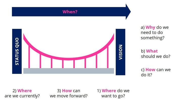 Modular Structure of a Roadmap