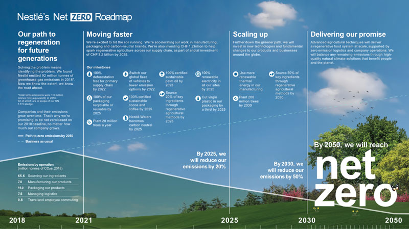 Nestles Net Zero Roadmap