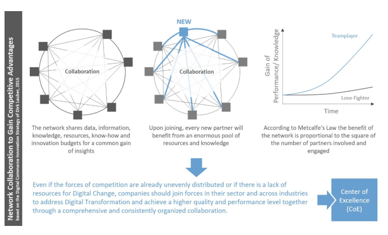 Network Collaboation to gain competitive advantage
