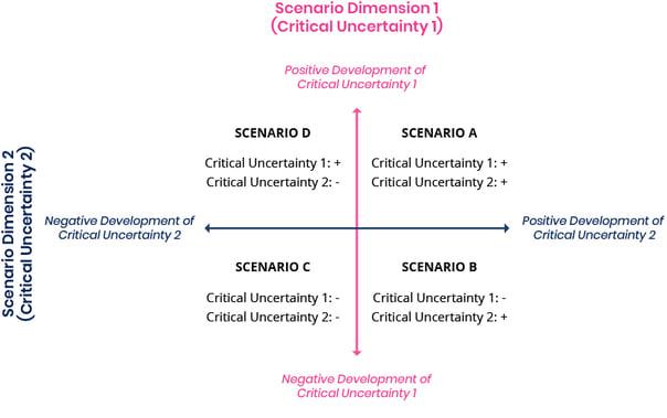 Scenario-Dimensions