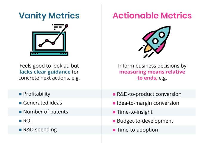Vanity Metrics vs. Actionable Innovation Metrics