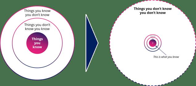 AI decision making