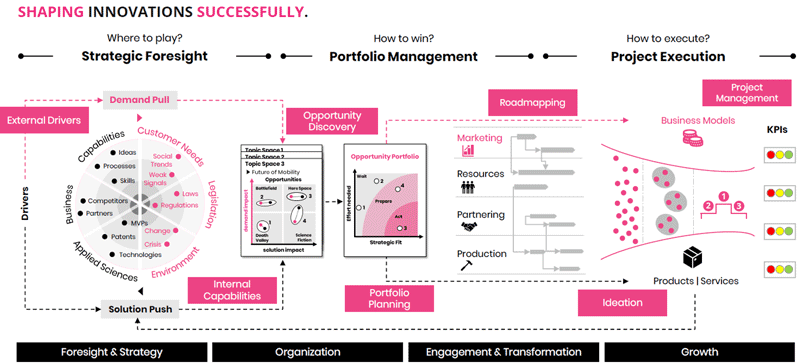 End-to-End Innovation Management Process