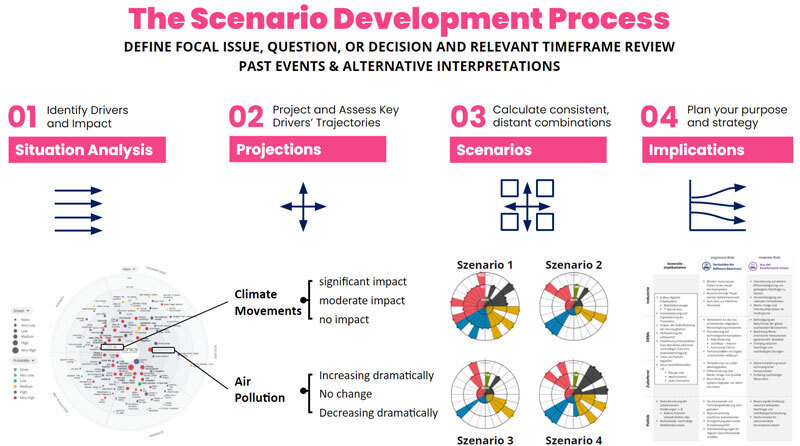 Key Steps in the Scenario Planning Process