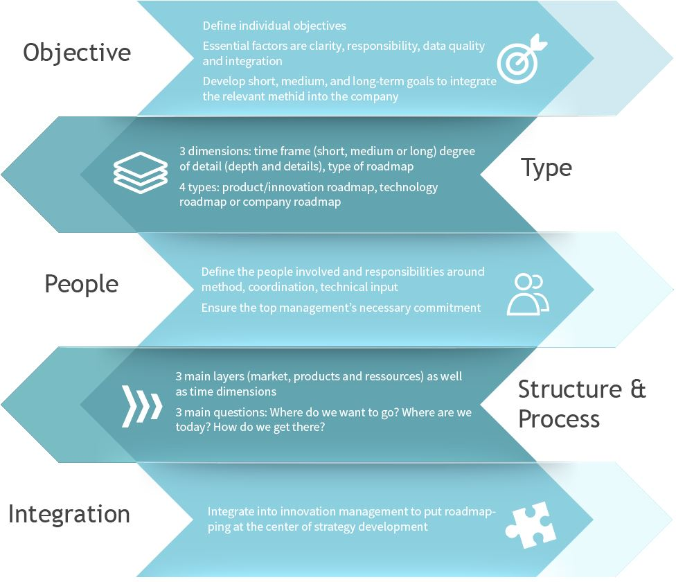 WP-Roadmapping-Process-Infographic