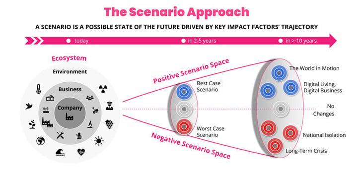 Scenario Approach: What is a Scenario