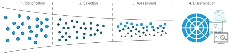 Cisco Technology Radar Foresight Process