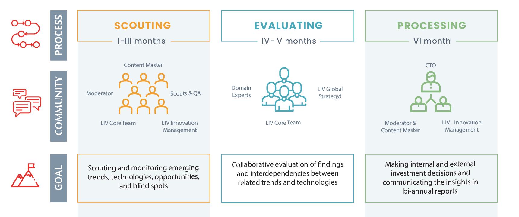 Lear Innovation Ventures Process