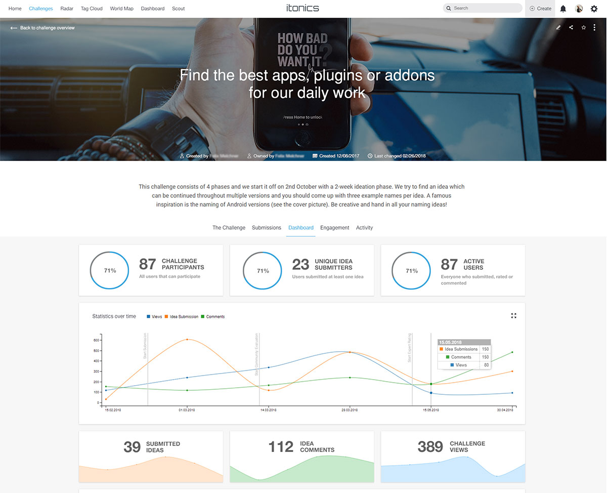 Ideation Software Dashboard for Performance Tracking