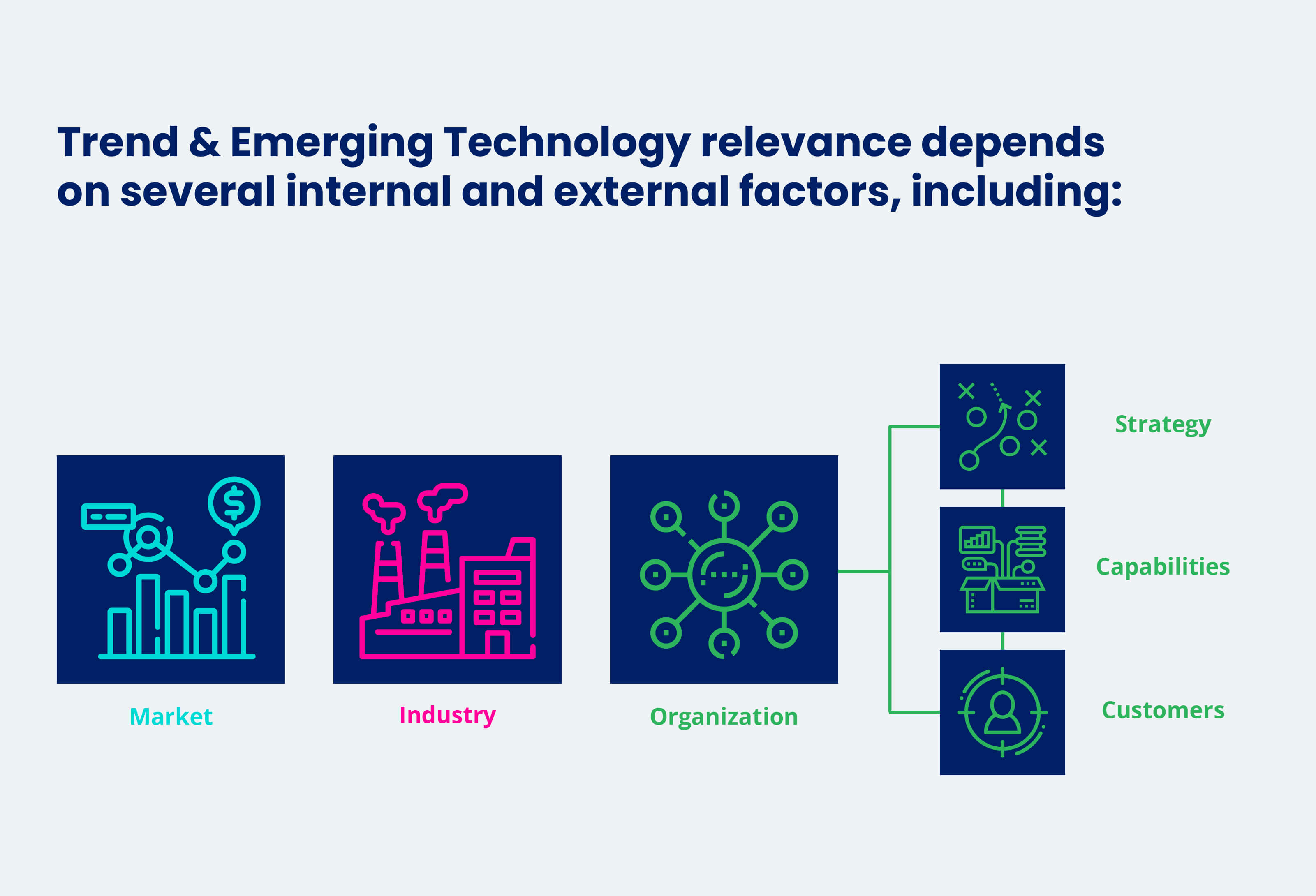 Factors for Trend & Emerging Technology Relevance