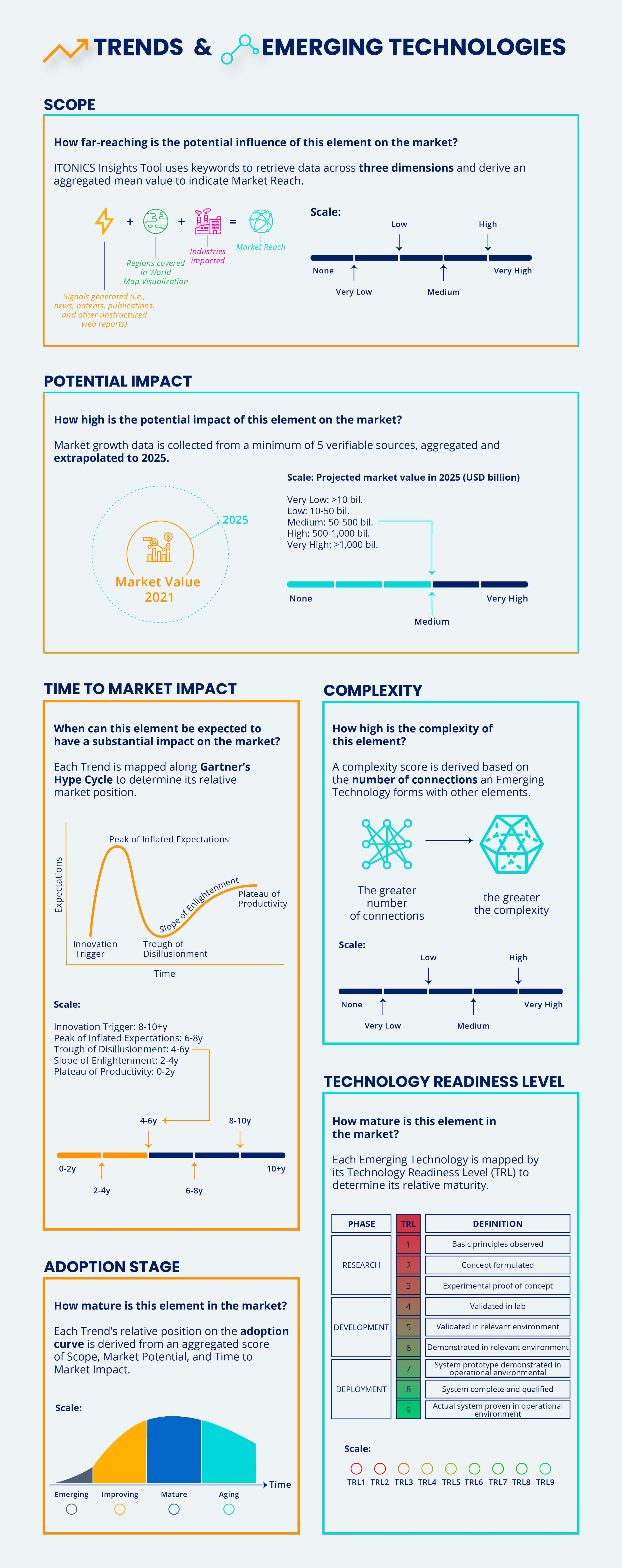 ITONICS Ratings for Trends and Emerging Technologies