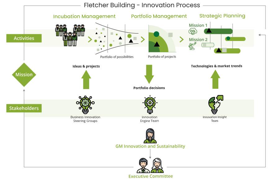 Fletcher Building Innovation Process