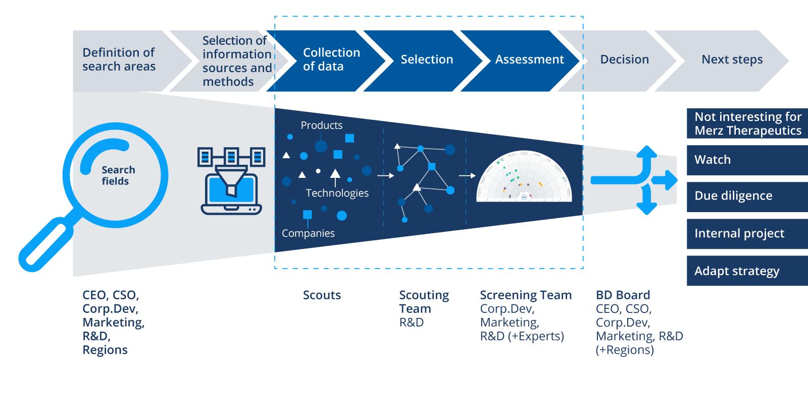 Merz-Tech-Scouting-Process-EN