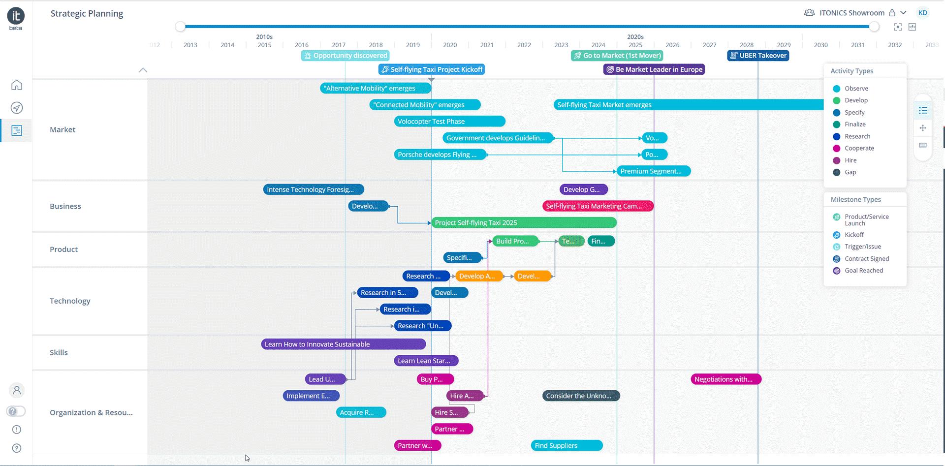 Roadmap Tool Visualization with ITONICS Roadmap